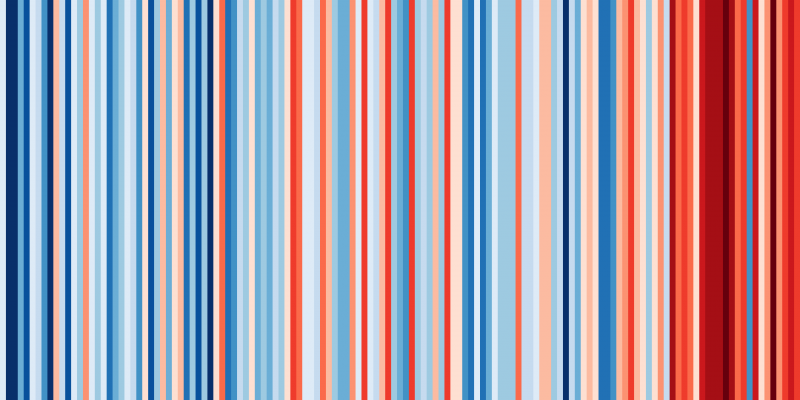 Temperature Changes Scotland Stripes